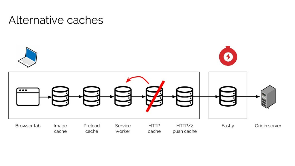 Alternative caches Browser tab Image cache Fast...