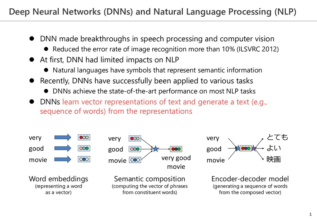 Deep Neural Networks (DNNs) and Natural Languag...