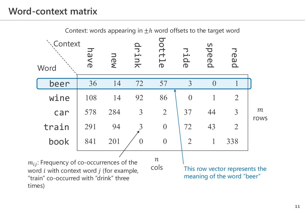 Word-context matrix 11 beer wine car ride have ...