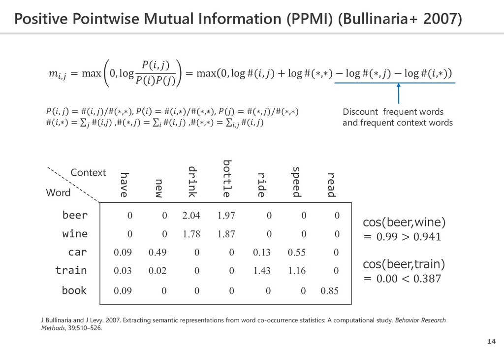 Positive Pointwise Mutual Information (PPMI) (B...
