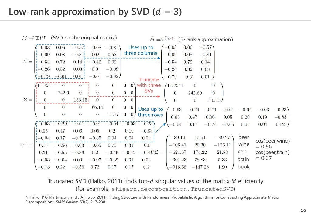 Low-rank approximation by SVD ( = 3) 16 Truncat...