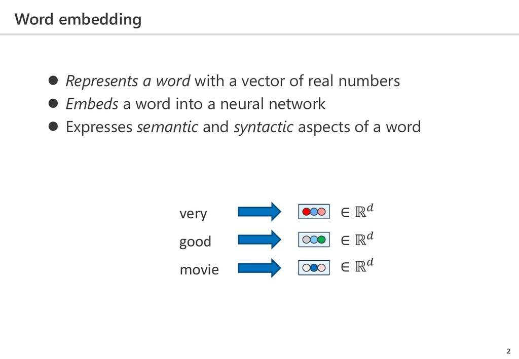 Word embedding 2 very good movie ∈ ℝ ∈ ℝ ∈ ℝ  ...