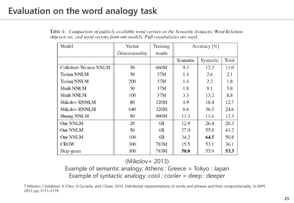 Evaluation on the word analogy task 25 (Mikolov...