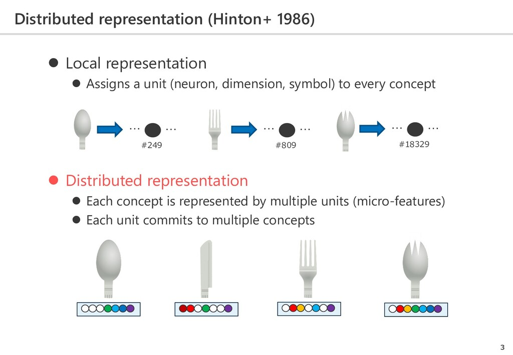 Distributed representation (Hinton+ 1986) 3  L...