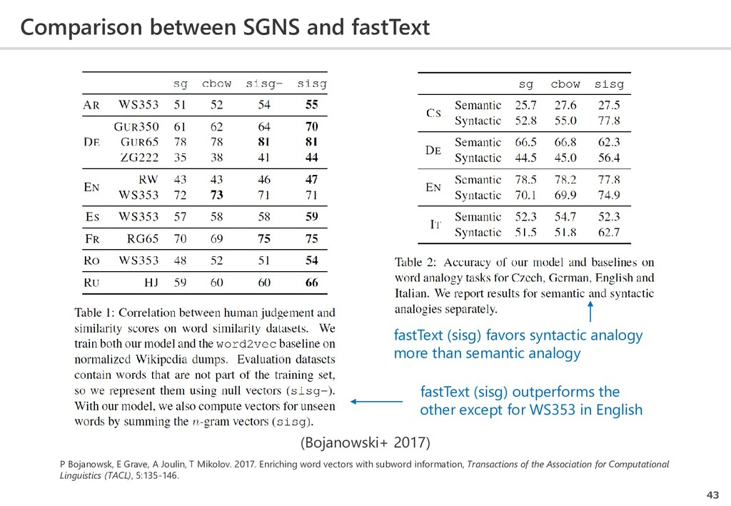 Comparison between SGNS and fastText 43 (Bojano...