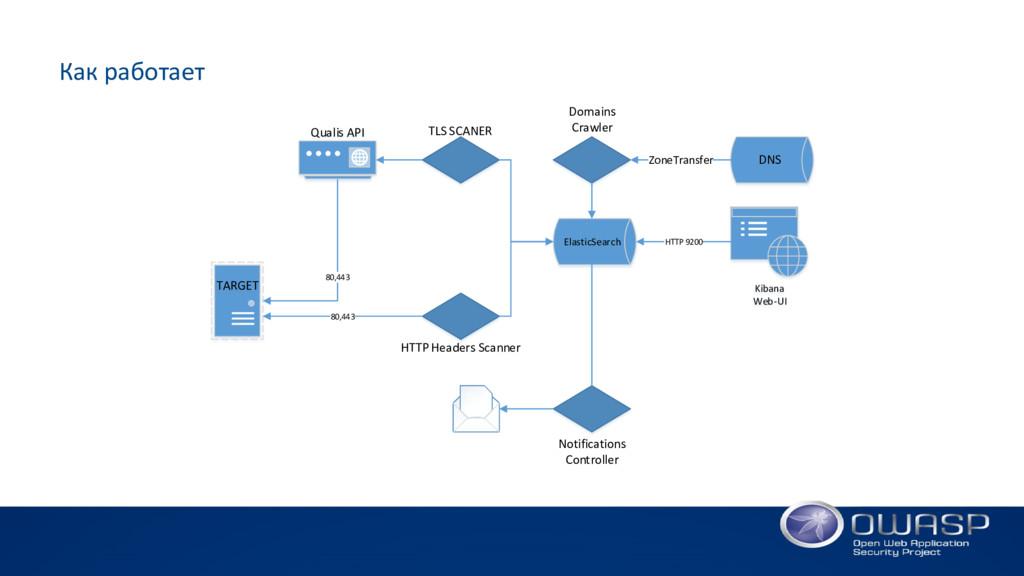 Как работает ElasticSearch Kibana Web-UI HTTP 9...