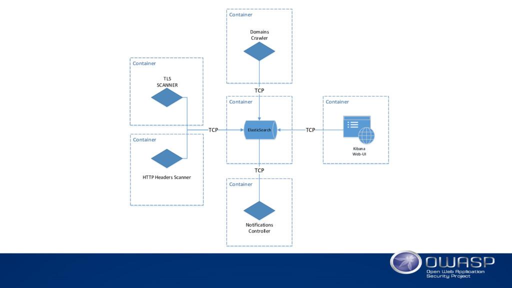 ElasticSearch Kibana Web-UI TCP TCP TCP TCP Dom...