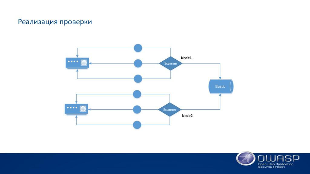 Реализация проверки Elastic Scanner Node2 Scann...