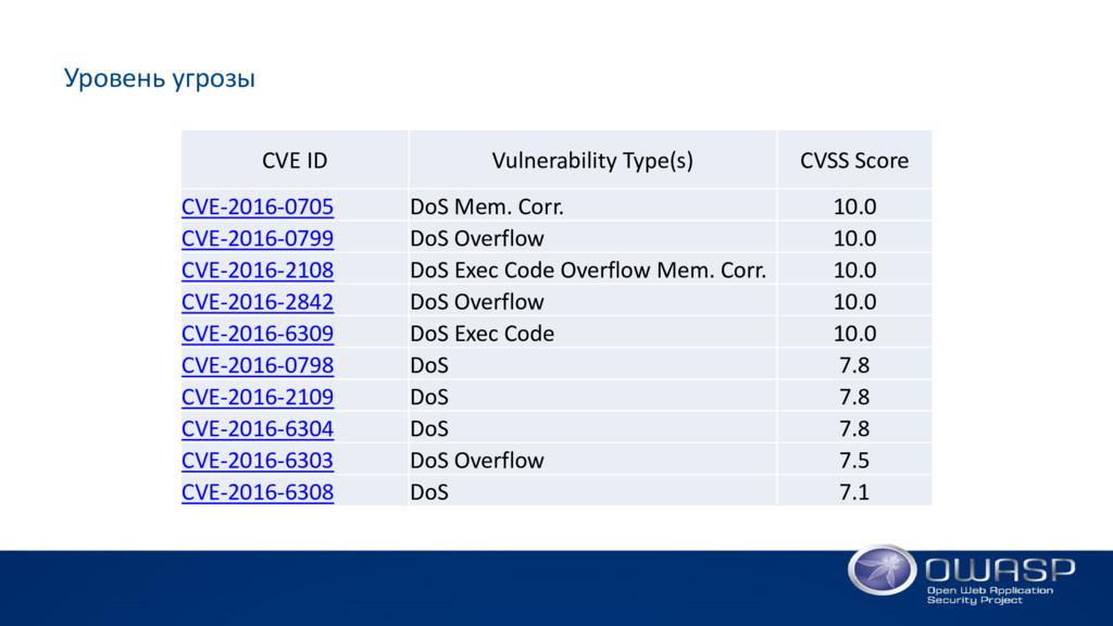 Уровень угрозы CVE ID Vulnerability Type(s) CVS...