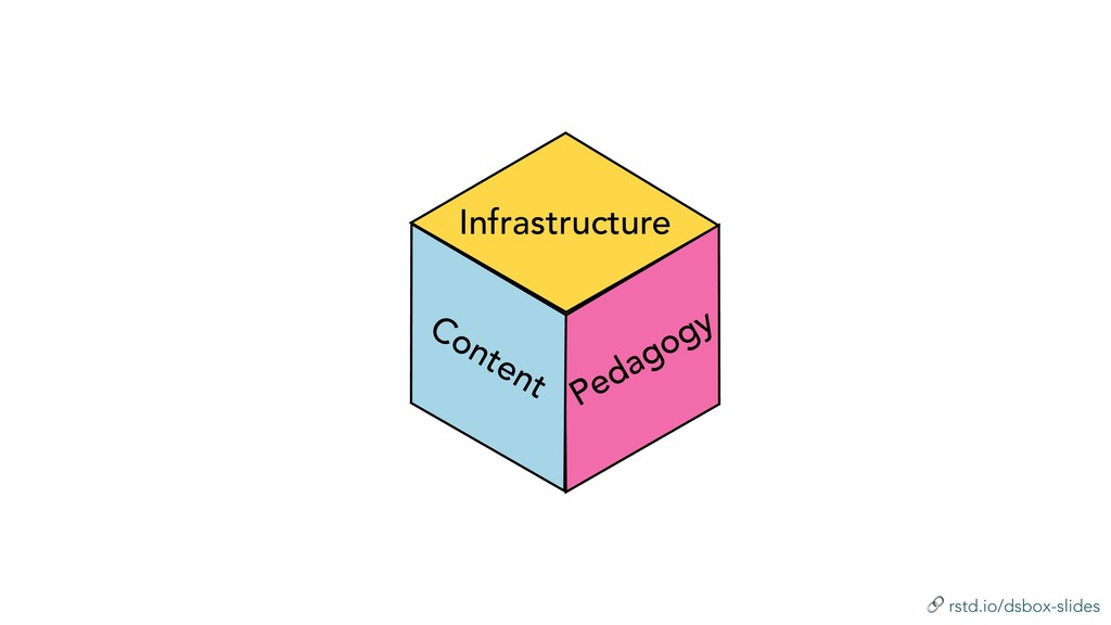 ! rstd.io/dsbox-slides Infrastructure Pedagogy ...