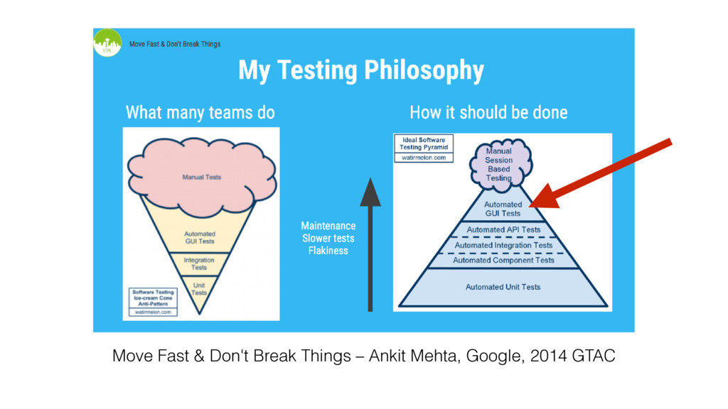 Move Fast & Don't Break Things – Ankit Mehta, G...