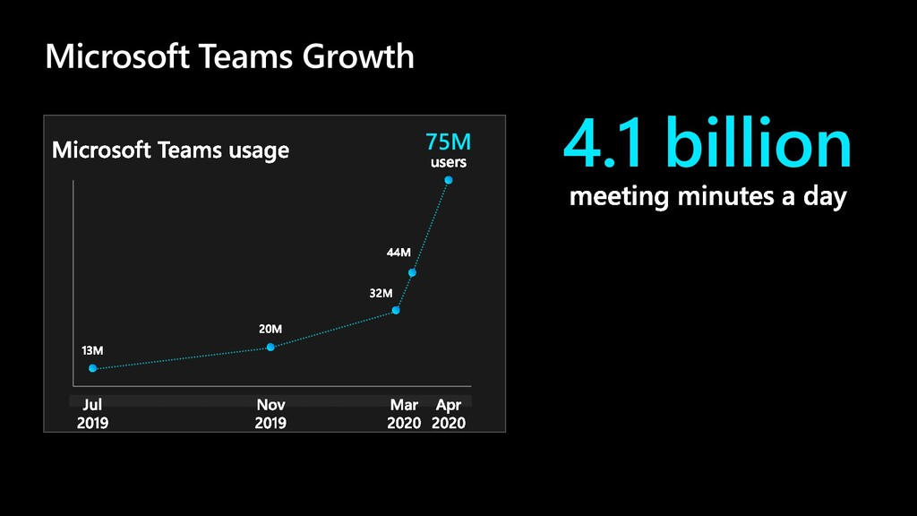 75M 4.1 billion Microsoft Teams Growth