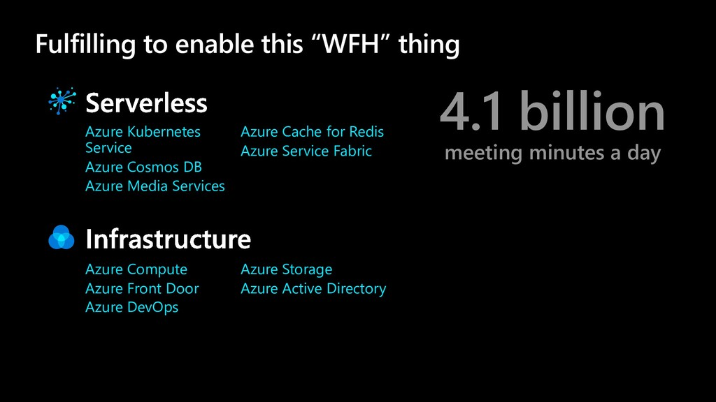 4.1 billion meeting minutes a day Fulfilling to...