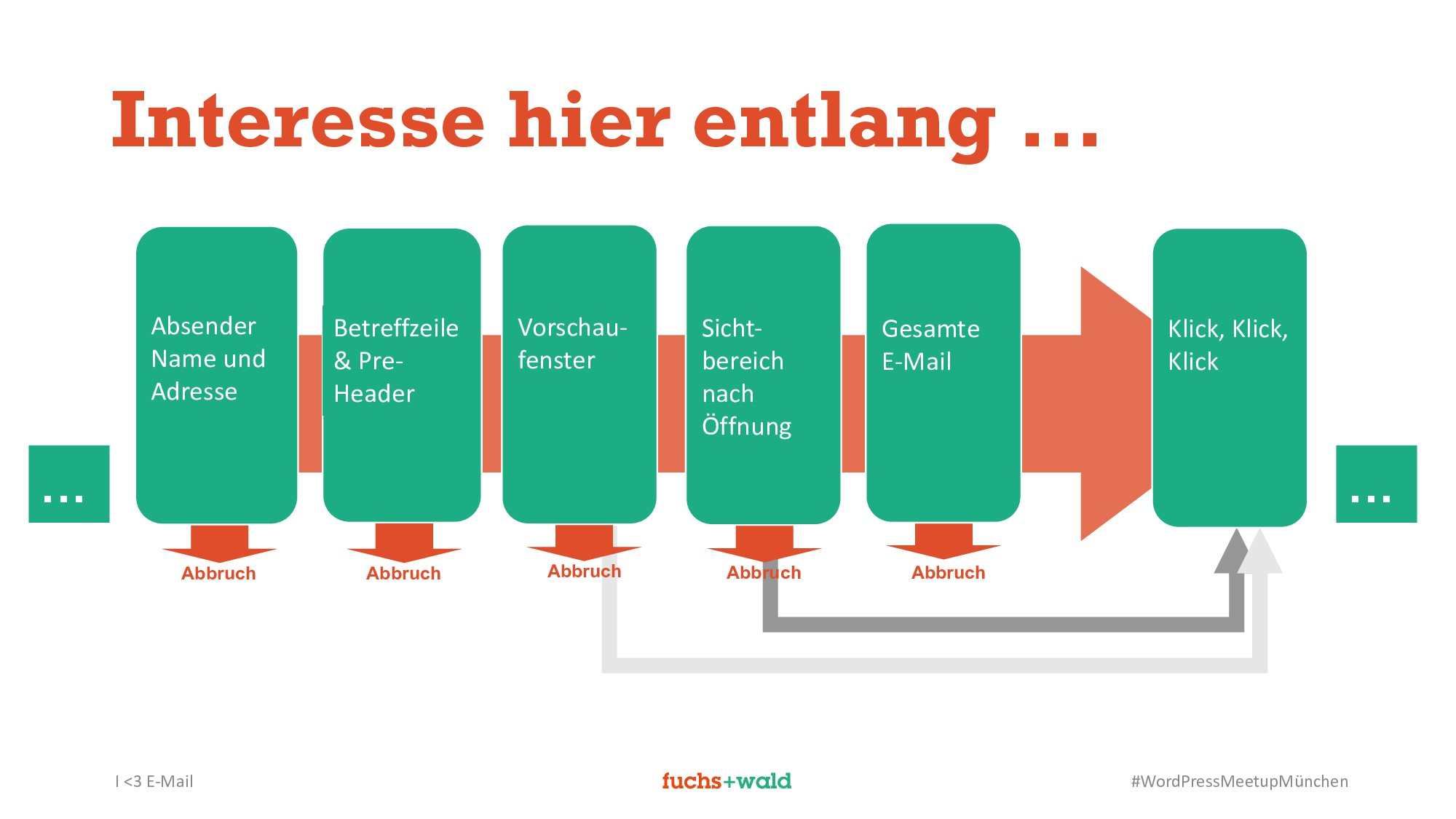 I <3 E-Mail #WordPressMeetupMünchen Interesse h...