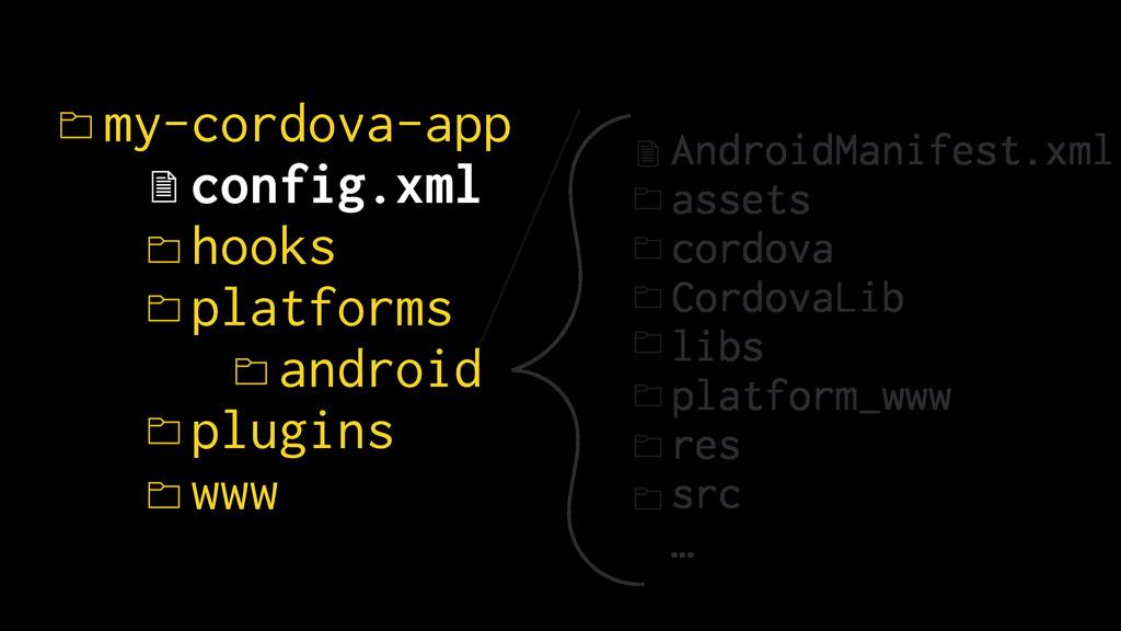 AndroidManifest.xml assets cordova CordovaLib l...
