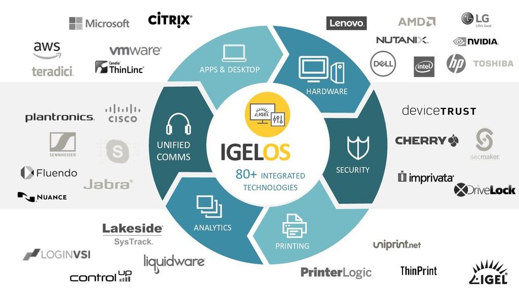 IGELOS 80+ INTEGRATED TECHNOLOGIES APPS & DESKT...