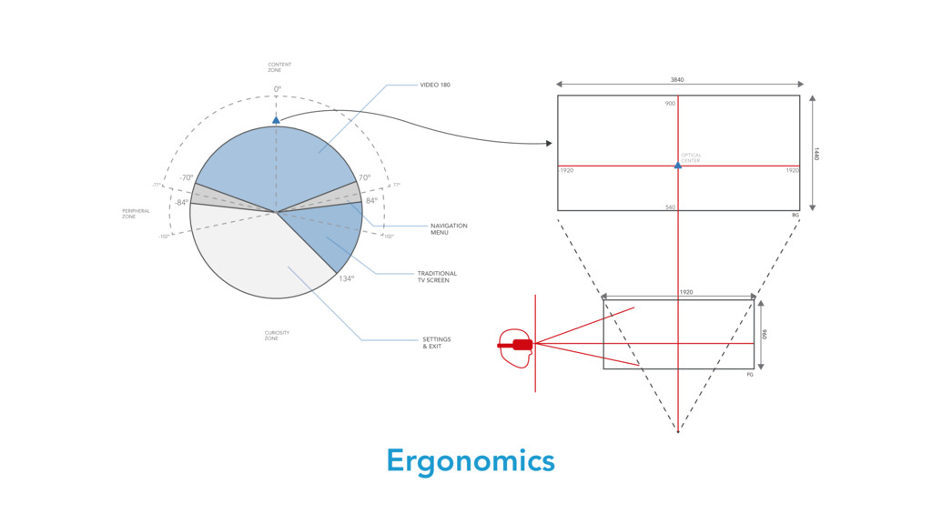 Ergonomics 0º 70º 102º -102º 77º -77º 84º 134º ...