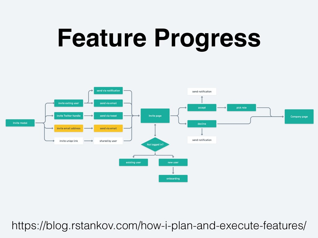 https://blog.rstankov.com/how-i-plan-and-execut...
