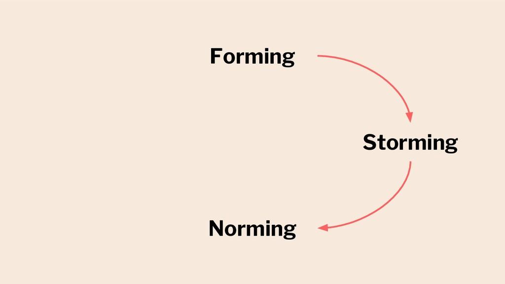 Forming Storming Norming