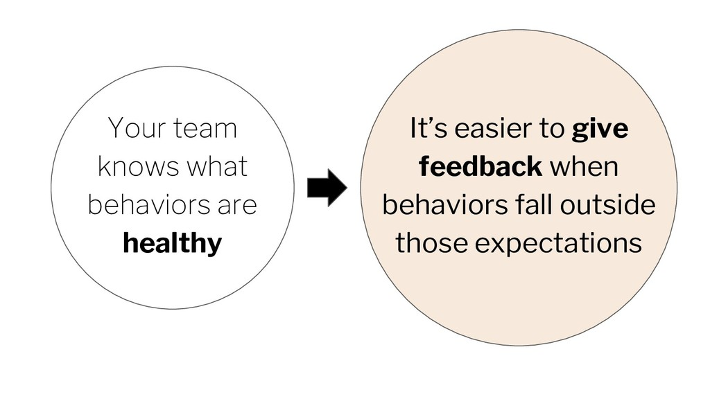 Your team knows what behaviors are healthy It's...
