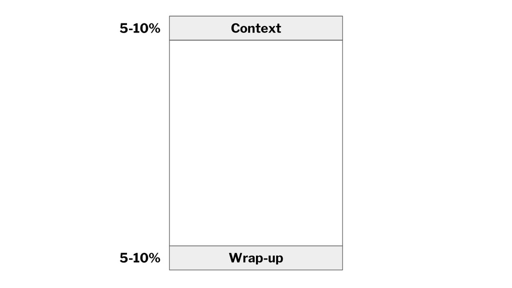 Context Wrap-up 5-10% 5-10%