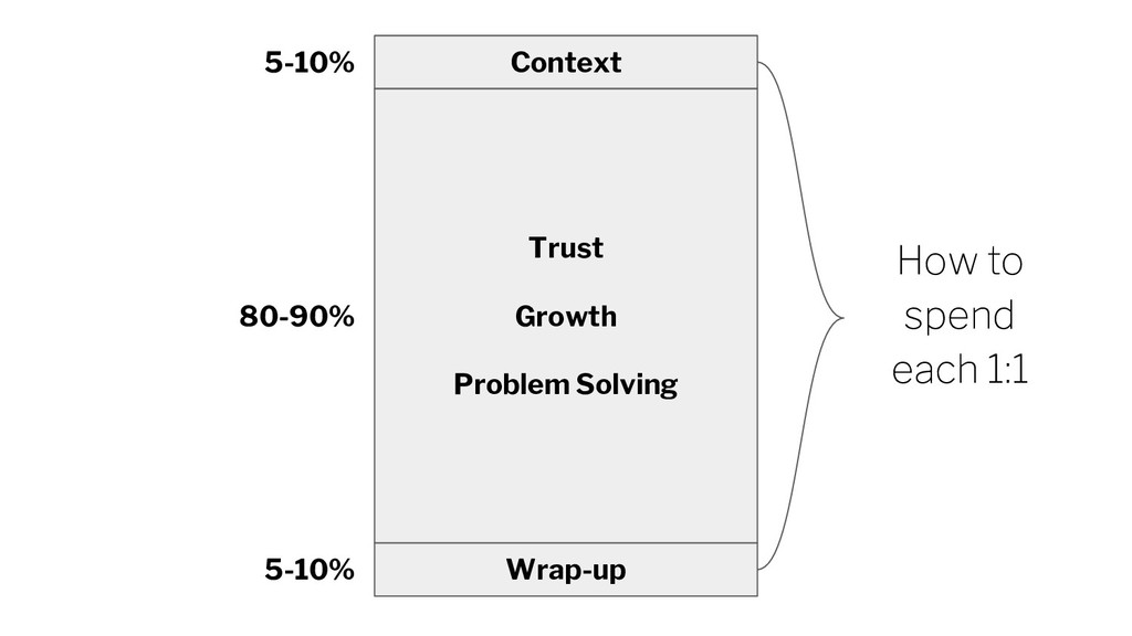 Context Trust Growth Problem Solving Wrap-up 5-...
