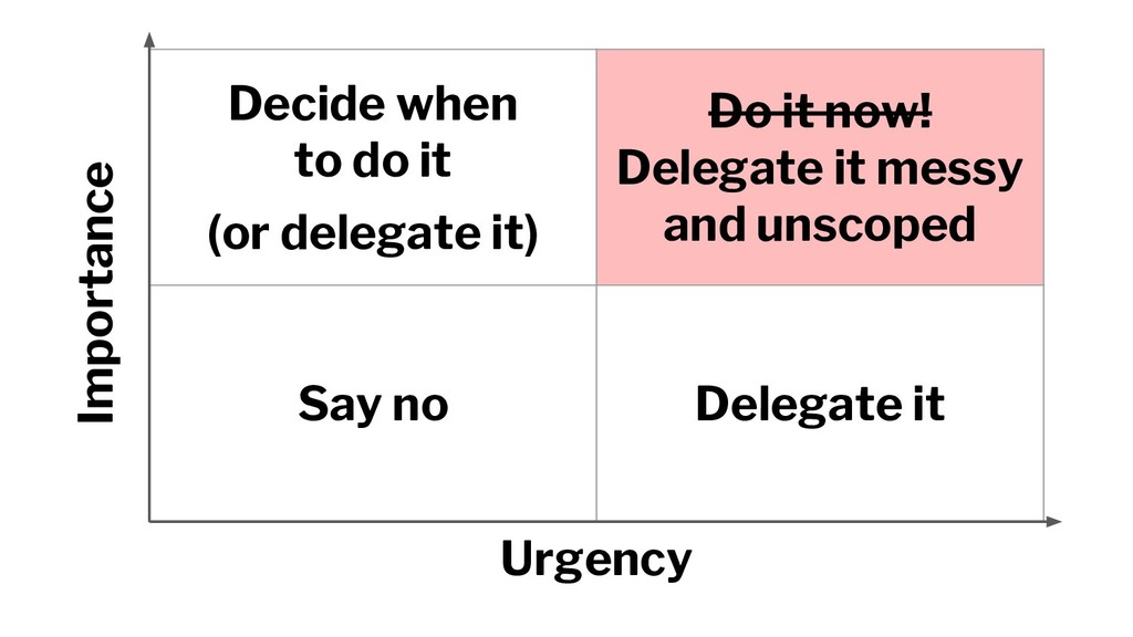 Decide when to do it (or delegate it) Do it now...