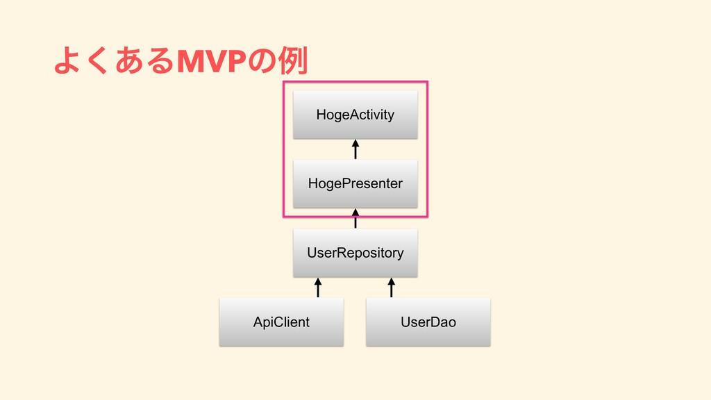 Α͋͘ΔMVPͷྫ HogeActivity HogePresenter UserReposi...