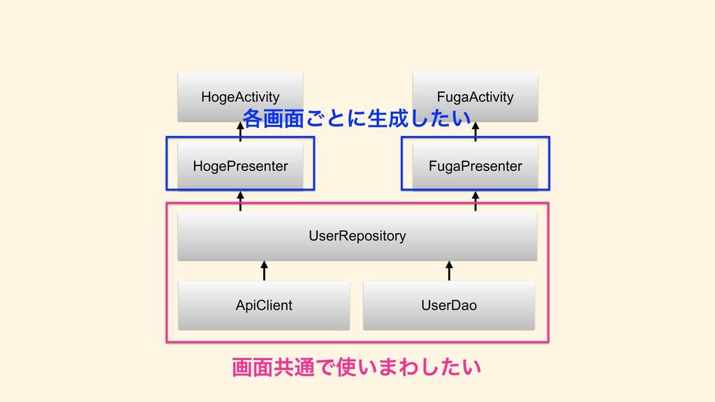 HogeActivity HogePresenter UserRepository ApiCl...