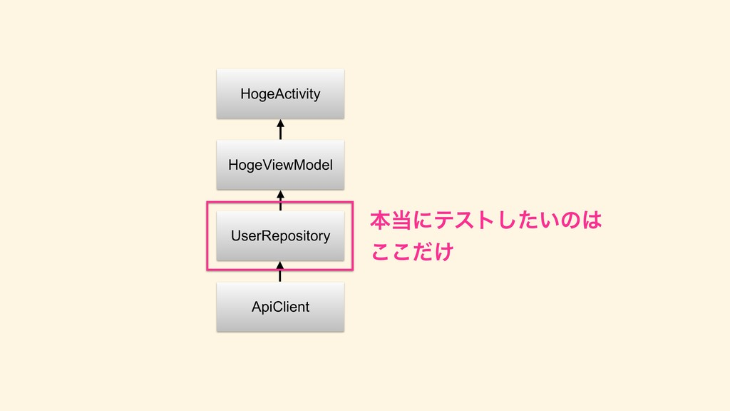 HogeActivity HogeViewModel UserRepository ApiCl...