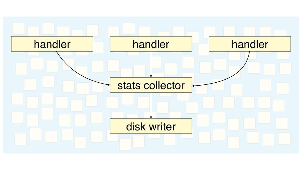 stats collector handler handler handler disk wr...