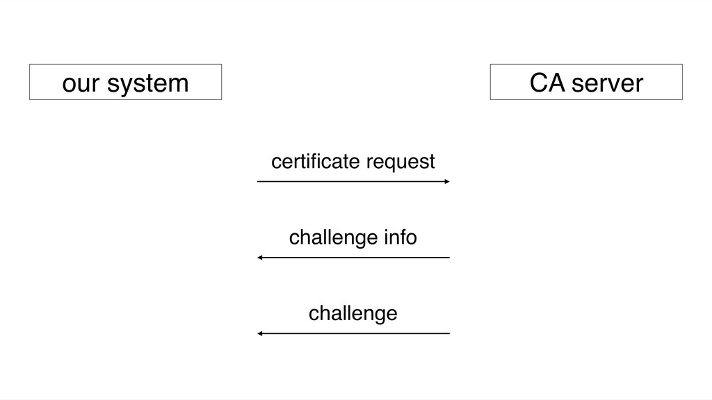 our system CA server certificate request challen...