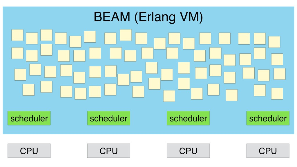 scheduler scheduler scheduler scheduler BEAM (E...