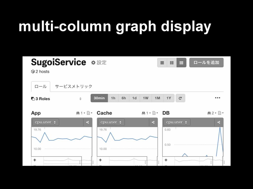multi-column graph display