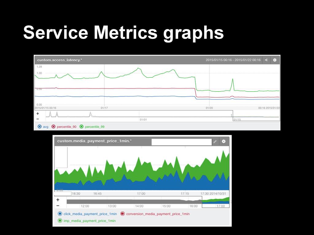 Service Metrics graphs