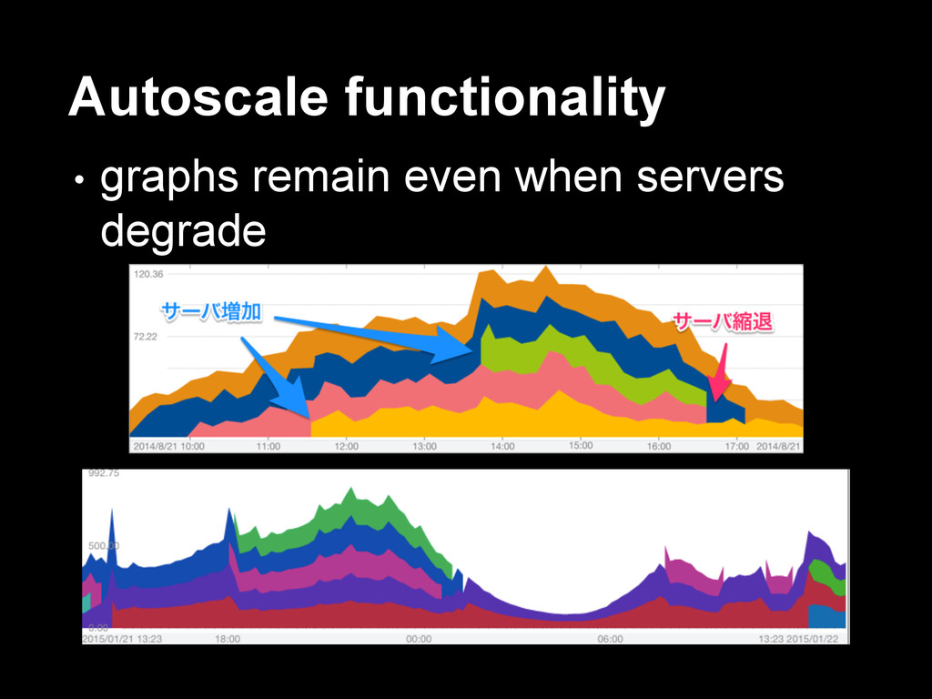 Autoscale functionality • graphs remain even wh...