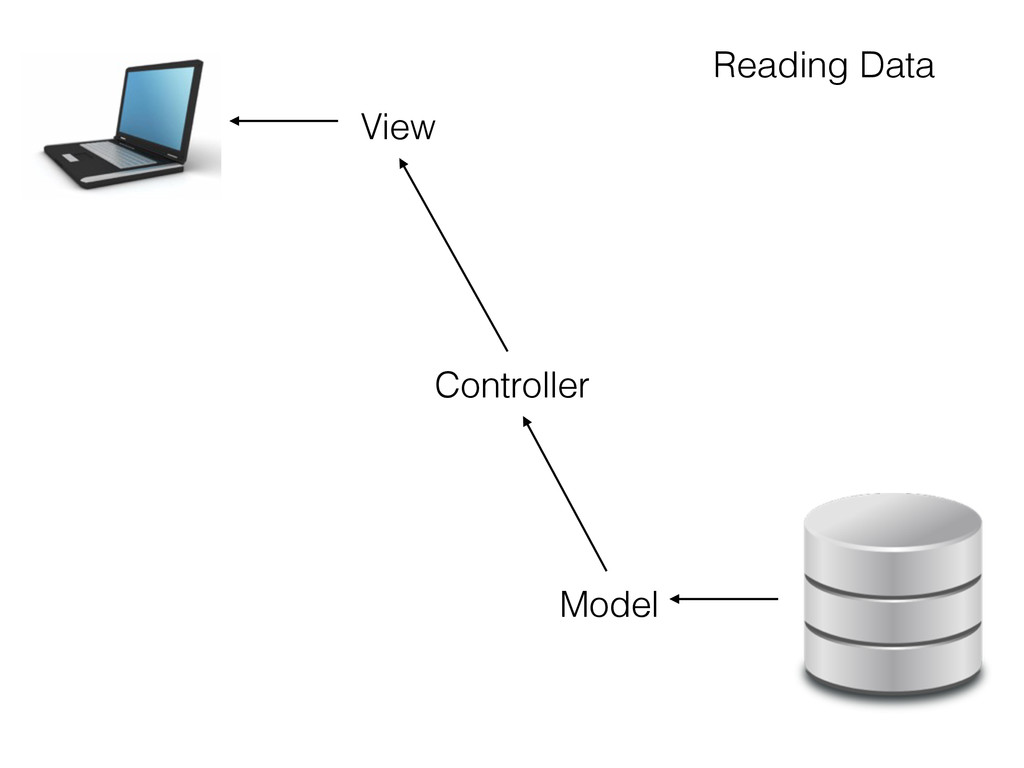 Model View Controller Reading Data