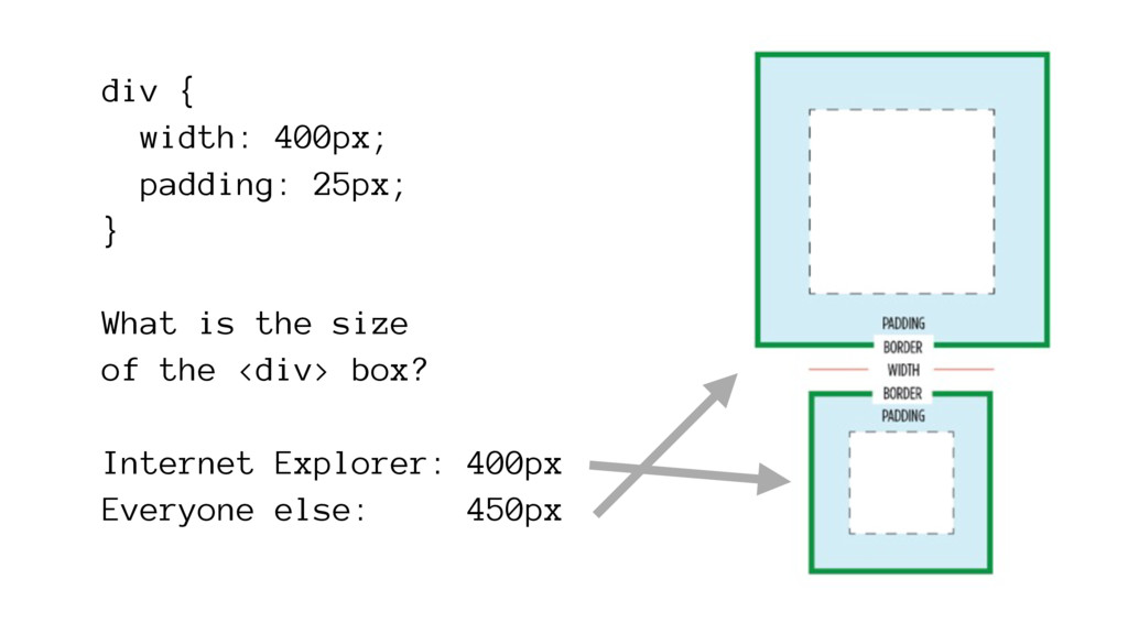 div { width: 400px; padding: 25px; } What is th...