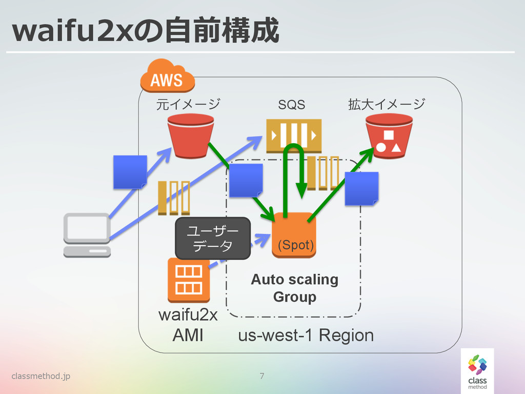 waifu2xの⾃自前構成 classmethod.jp 7 Auto scaling Gro...