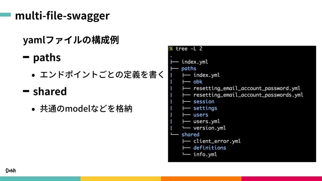 multi-file-swagger yamlファイルの構成例 paths • エンドポイントご...