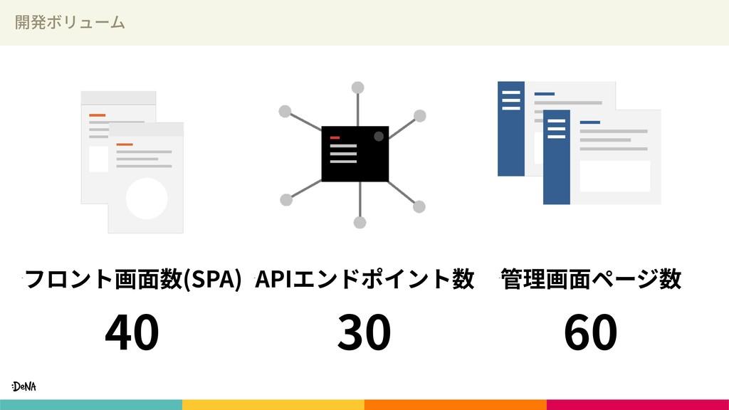 開発ボリューム 管理画⾯ページ数 60 APIエンドポイント数 30 フロント画⾯数(SP...