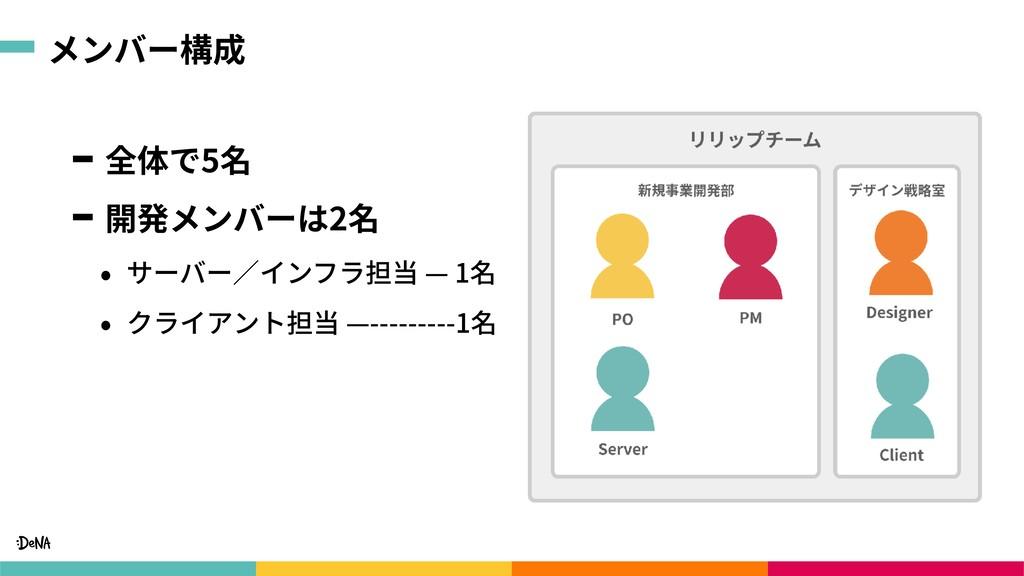 メンバー構成 全体で5名 開発メンバーは2名 • サーバー∕インフラ担当 — 1名 • クライ...
