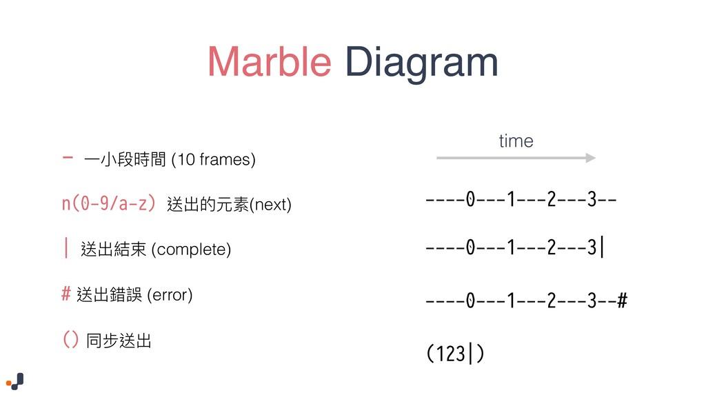Marble Diagram - Ӟੜྦྷ碻樌 (10 frames) n(0-9/a-z) 蝑...