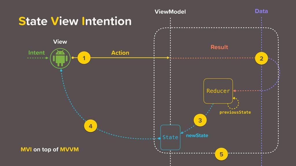 View ViewModel Data Intent newState Action Resu...