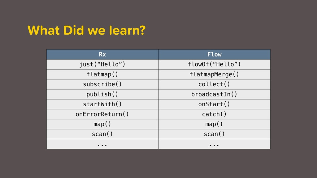 """What Did we learn? Rx Flow just(""""Hello"""") flowOf..."""