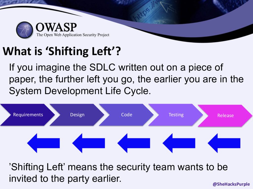 What is 'Shifting Left'? If you imagine the SDL...