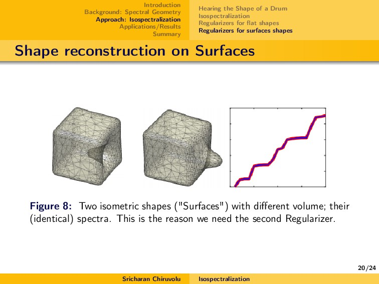 20/24 Introduction Background: Spectral Geometr...