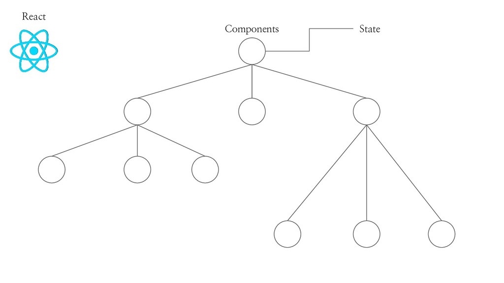 React Components State