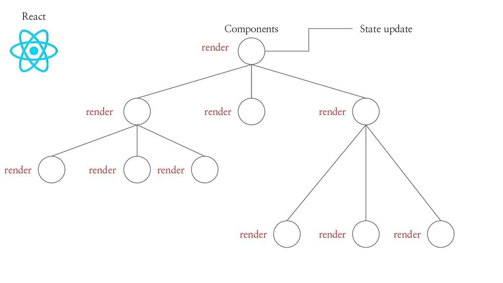 React Components State update render render ren...