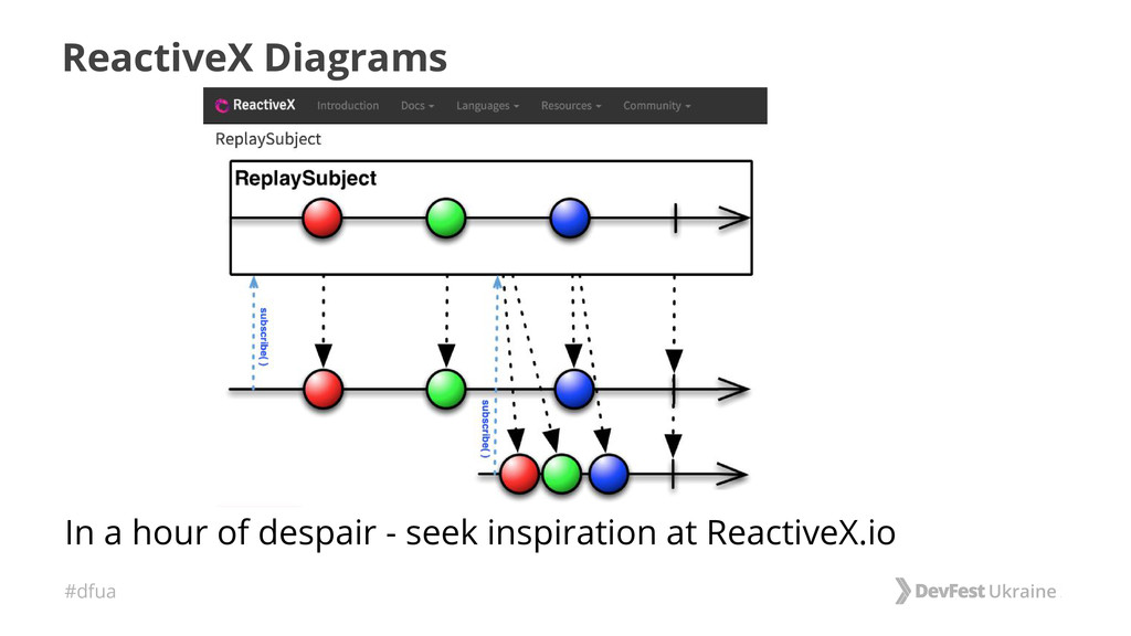 #dfua ReactiveX Diagrams In a hour of despair -...